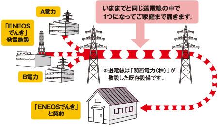 発電イメージ