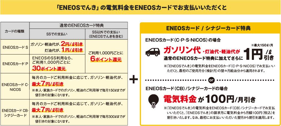 「ENEOSでんき」の電気料金をENEOSカードでお支払いいただくと